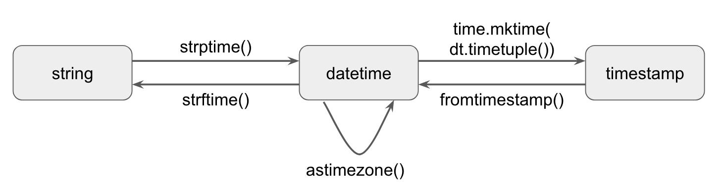 Python Datetime Conversion | Brian's Blog